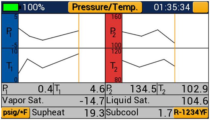 Graphical representation of pressure / temperature